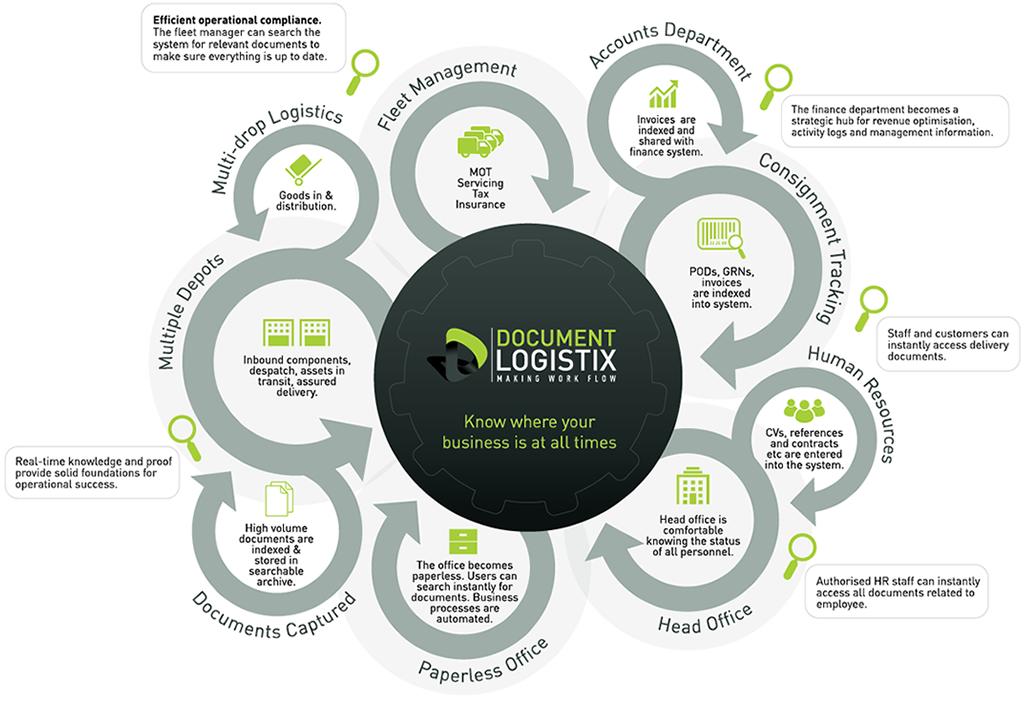 Document Management Software Solutions For Logistics - Document management process